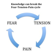 Fear-Tension-Pain-cycle